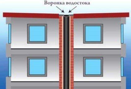 Обследование вентиляции многоквартирных домов